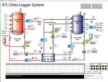 LabVIEW Programmer -- SCADA System GUI